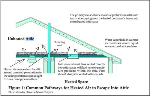 Attic Condensation Where Is This Water Coming From Michels Homes Builders Blog Michels Homes